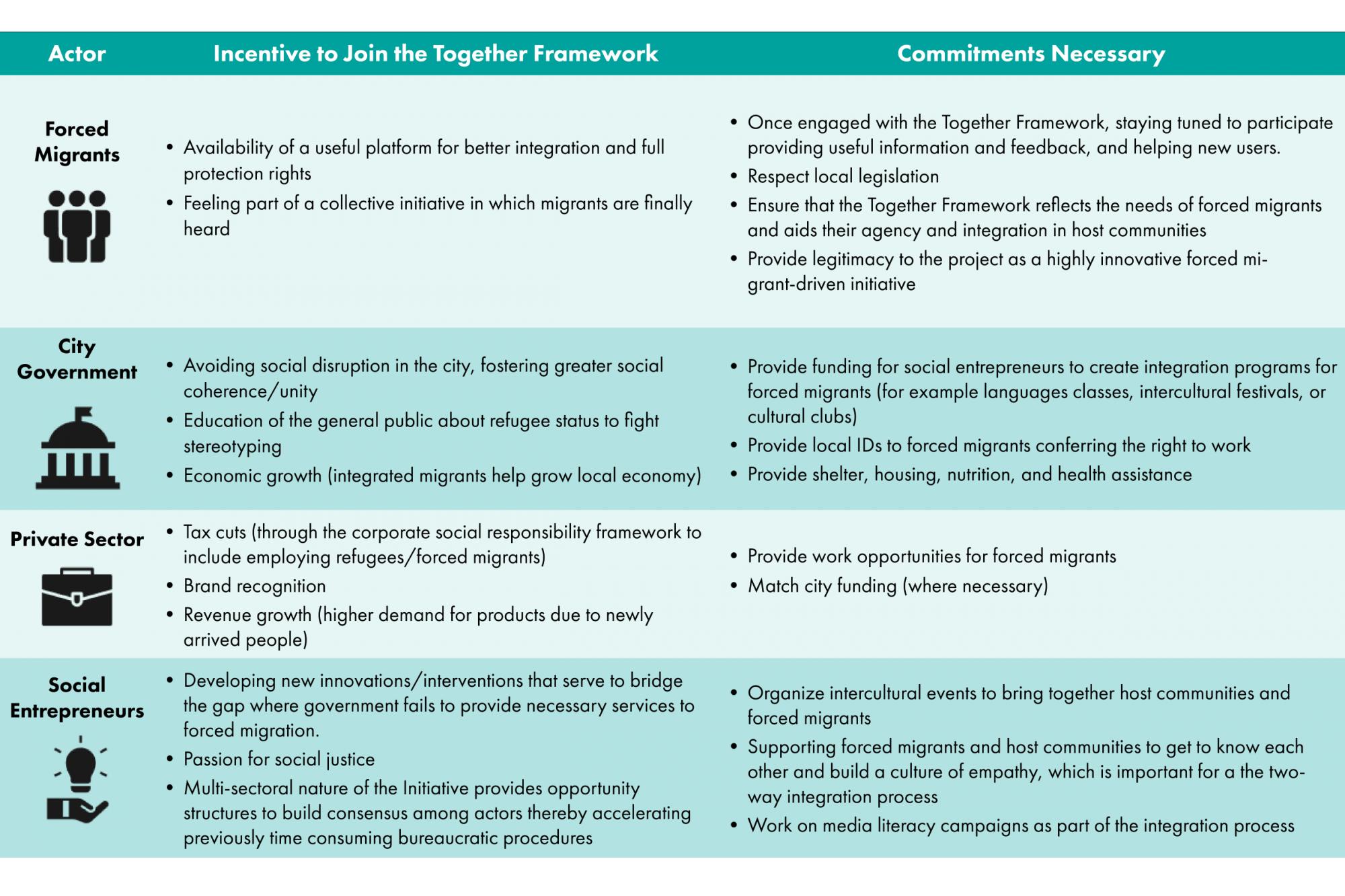 Re-Imagining Forced Migration Governance for 2030 - Global